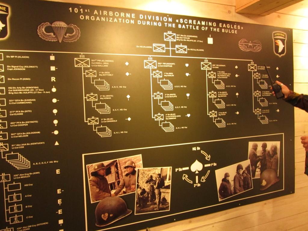 ¿Cómo se organizaba la 101º de paracaidistas americanos?